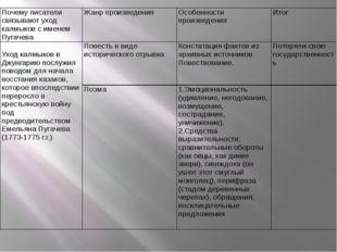 Почему писатели связывают уход калмыков с именем Пугачева Жанр произведения О