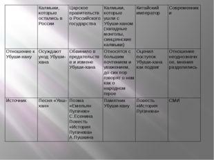 Калмыки, которые остались в России Царское правительство Российского государ