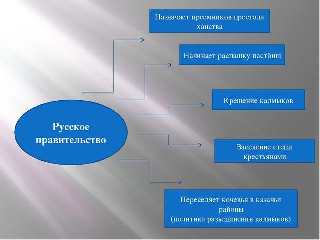 Русское правительство Назначает преемников престола ханства Начинает распашку...