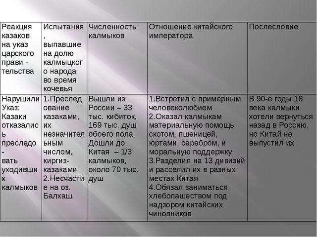 Реакция казаков на указ царского прави - тельства Испытания, выпавшие на долю...