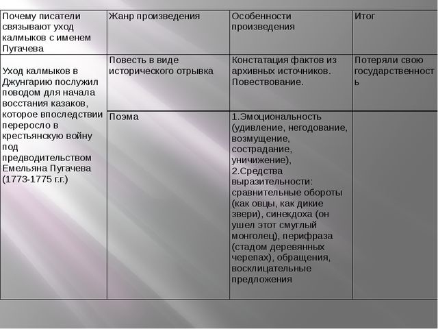 Почему писатели связывают уход калмыков с именем Пугачева Жанр произведения О...