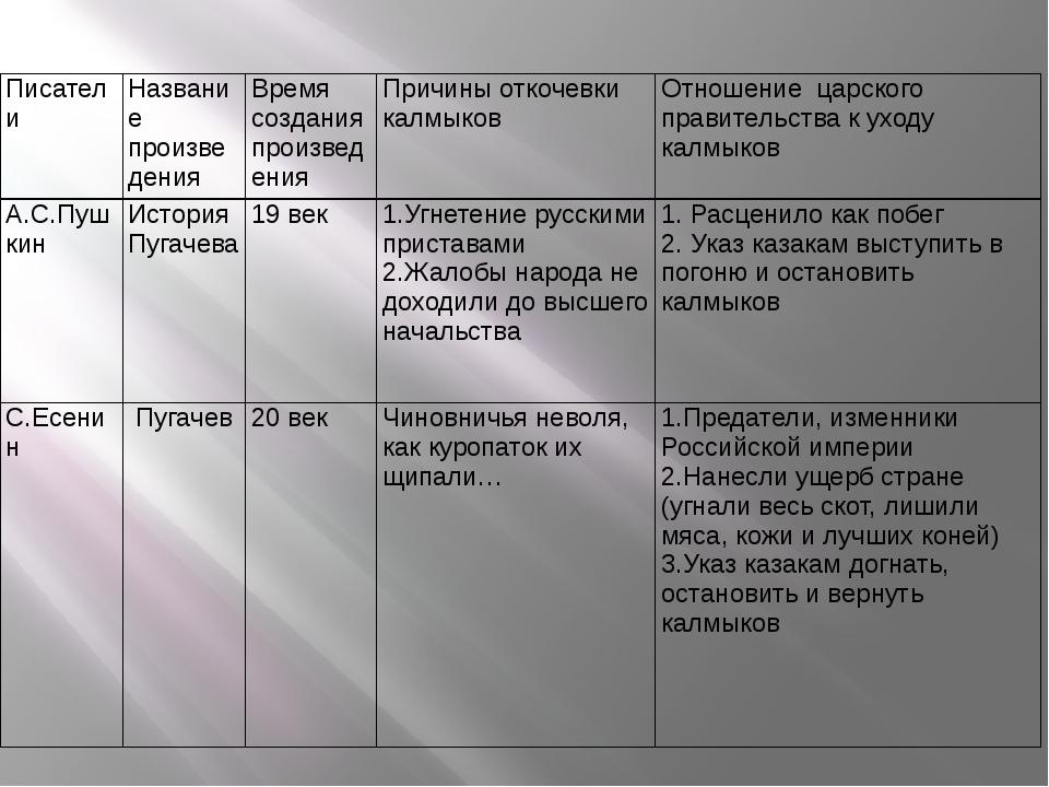 Писатели Название произведения Время создания произведения Причины откочевки...