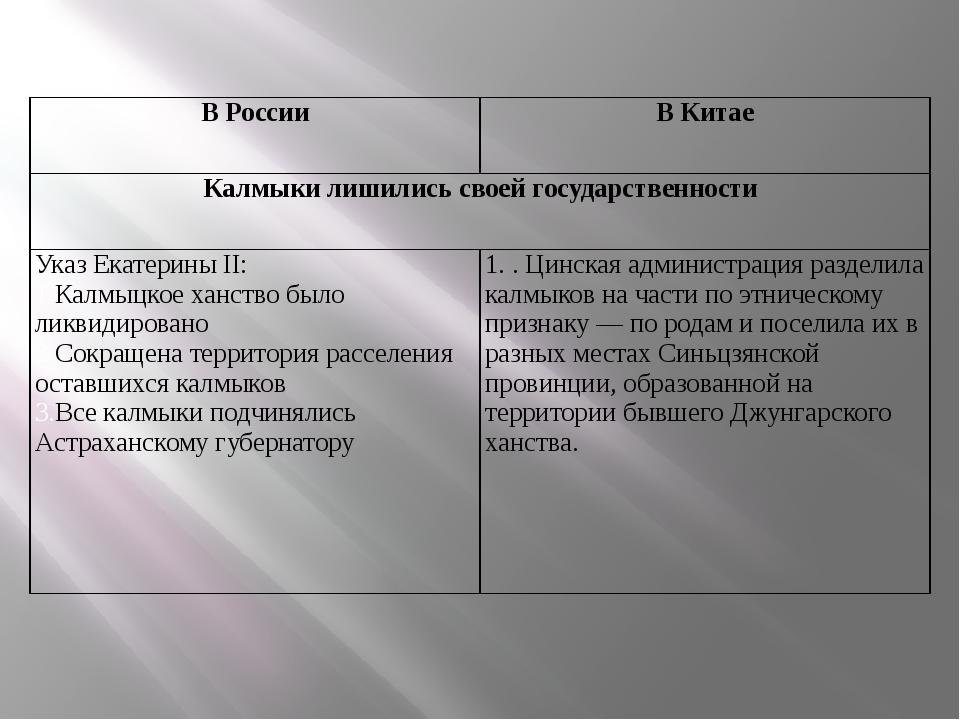 В России В Китае Калмыки лишились своей государственности Указ ЕкатериныII:...