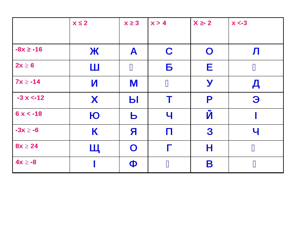 х ≤ 2 х ≥ 3х > 4 Х ≥- 2х