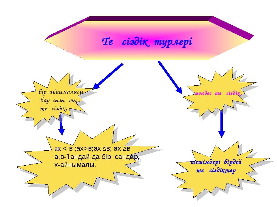 Теңсіздік түрлері шешімдері бірдей теңсіздіктер ах < в ;ах>в;ах ≤в; ах ≥в а,в...