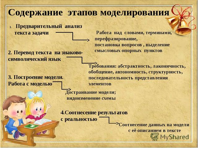 Содержание этапов моделирования Предварительный анализ текста задачи Работа н...