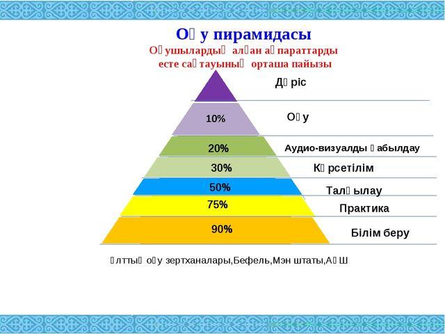 Оқу пирамидасы Оқушылардың алған ақпараттарды есте сақтауының орташа пайызы 3...