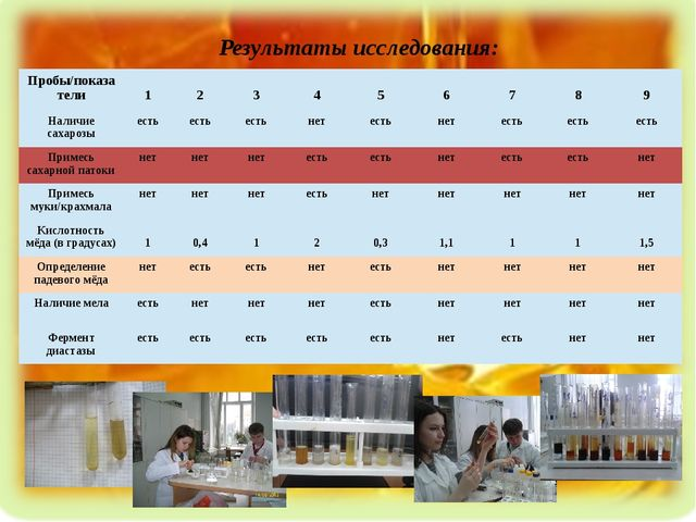 Результаты исследования: Пробы/показатели 1 2 3 4 5 6 7 8 9 Наличие сахарозы...