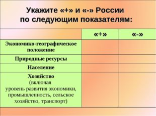 Укажите «+» и «-» России по следующим показателям: «+»«-» Экономико-географ