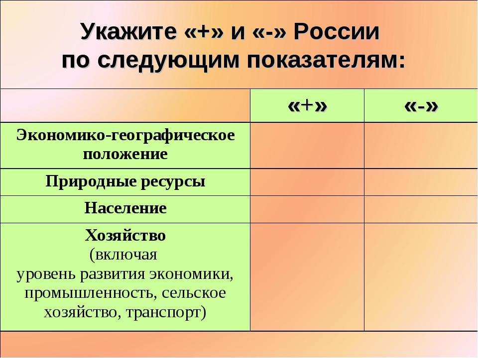 Укажите «+» и «-» России по следующим показателям: «+»«-» Экономико-географ...