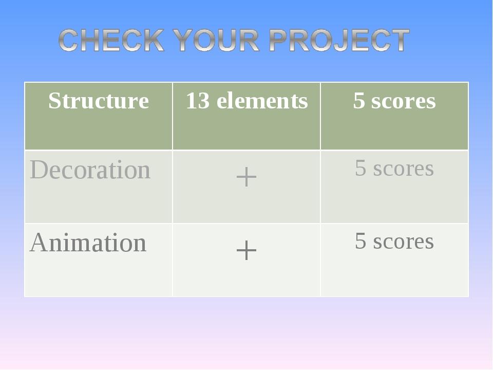 Structure13 elements5 scores Decoration+5 scores Animation+5 scores