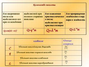 Q=cm(t2 –t1) Q=q*m Q=*m Q=L*m Удельная теплоёмкость вещества Удельная теплот
