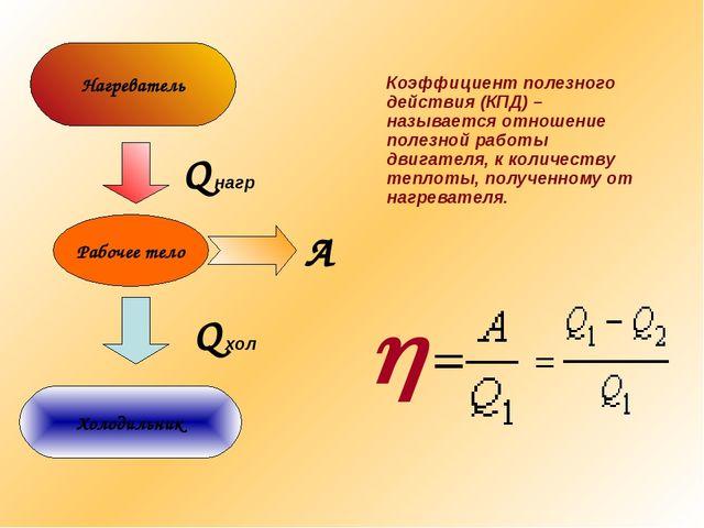 Рабочее тело Нагреватель Холодильник Q нагр А Q хол  Коэффициент полезного д...