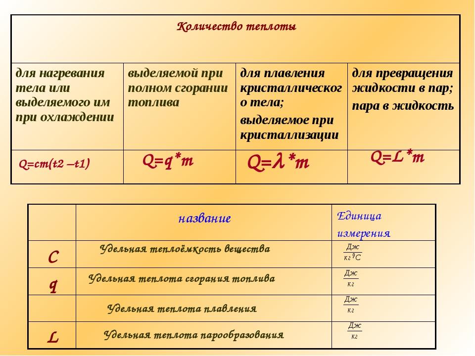 Q=cm(t2 –t1) Q=q*m Q=*m Q=L*m Удельная теплоёмкость вещества Удельная теплот...
