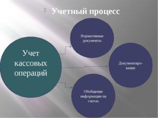 Учетный процесс Учет кассовых операций Нормативные документы Документиро-вани