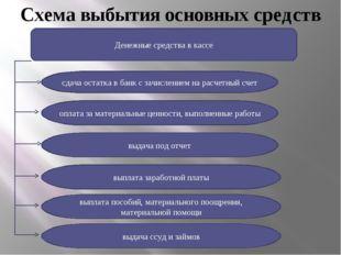 Схема выбытия основных средств Денежные средства в кассе сдача остатка в банк