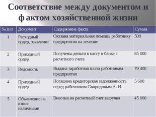 Соответствие между документом и фактом хозяйственной жизни №п/п Документ Соде