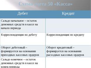 Схема счета 50 «Касса» Дебет Кредит Сальдо начальное – остаток денежныхсредст