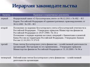 Иерархия законодательства Уровень Правовые и нормативные документы первый Фед