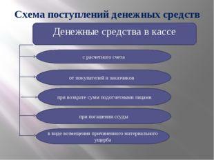 Схема поступлений денежных средств Денежные средства в кассе с расчетного сче