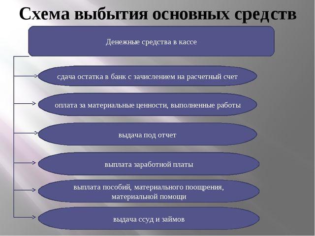 Схема выбытия основных средств Денежные средства в кассе сдача остатка в банк...