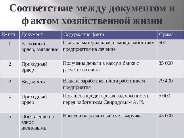 Соответствие между документом и фактом хозяйственной жизни №п/п Документ Соде...