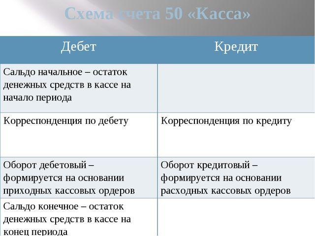 Схема счета 50 «Касса» Дебет Кредит Сальдо начальное – остаток денежныхсредст...