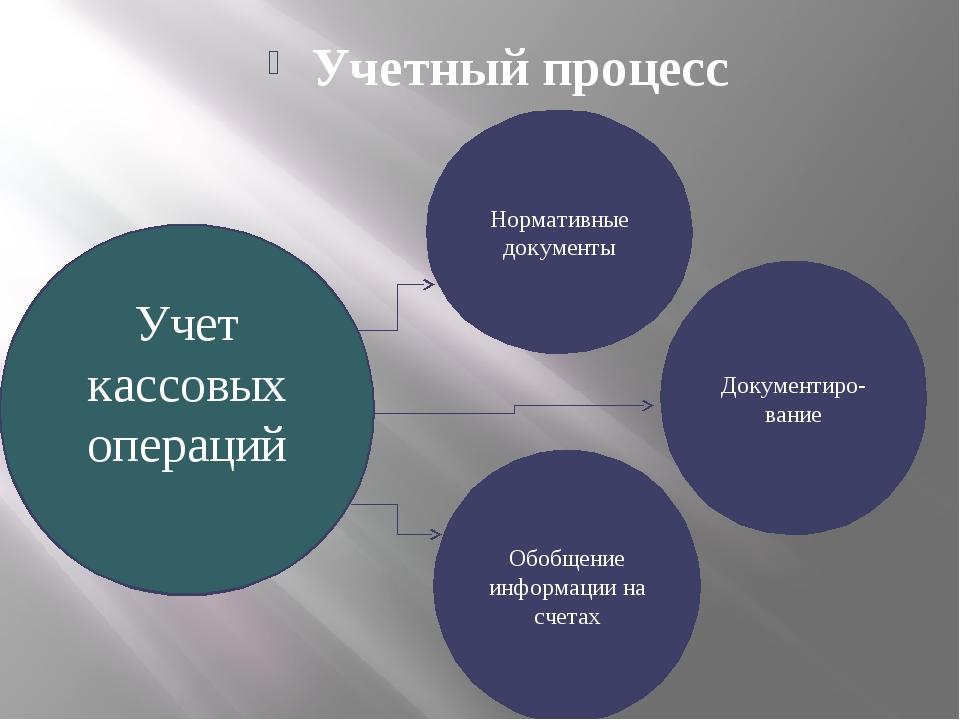 Презентация к уроку Учет кассовых операций  слайда 2 Учетный процесс Учет кассовых операций Нормативные документы Документиро вани