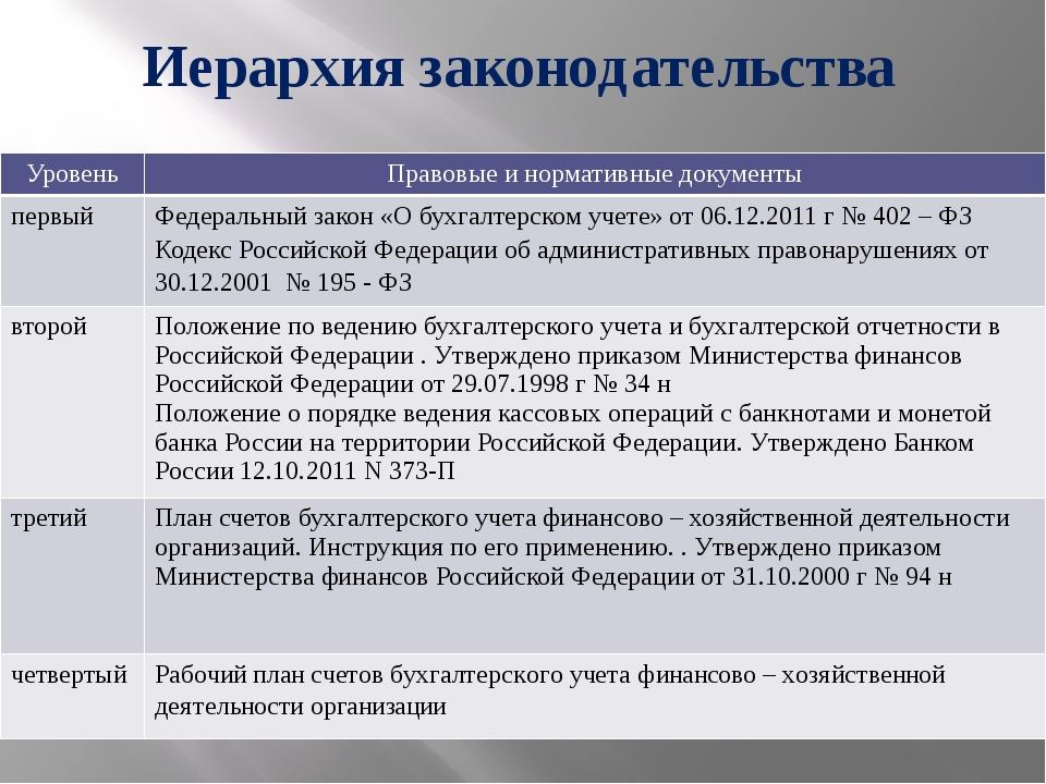 Иерархия законодательства Уровень Правовые и нормативные документы первый Фед...