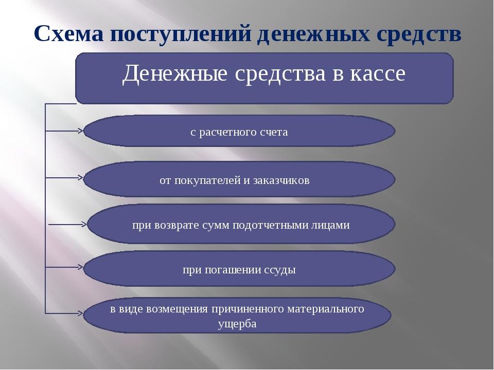 Схема поступлений денежных средств Денежные средства в кассе с расчетного сче...