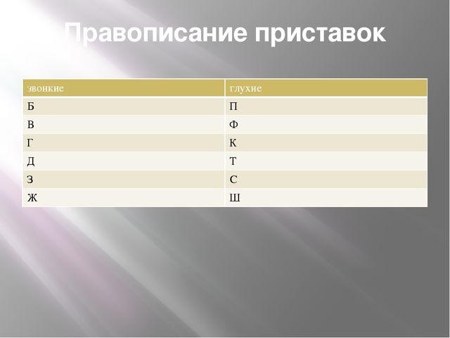 Правописание приставок звонкие глухие Б П В Ф Г К Д Т З С Ж Ш