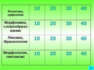 Фонетика, орфоэпия10203040 Морфемика, словообразование10203040 Лекси