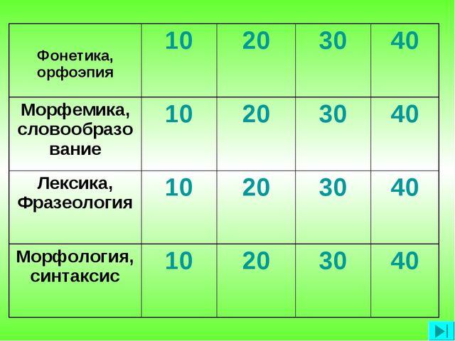 Фонетика, орфоэпия10203040 Морфемика, словообразование10203040 Лекси...