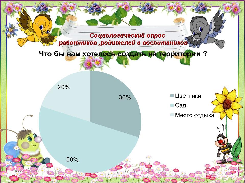 Социологический опрос работников ,родителей и воспитаников
