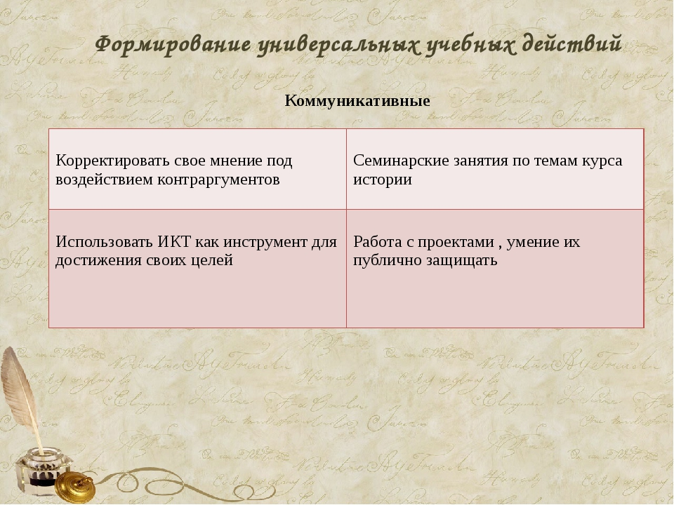 Формирование универсальных учебных действий Коммуникативные Корректировать св...