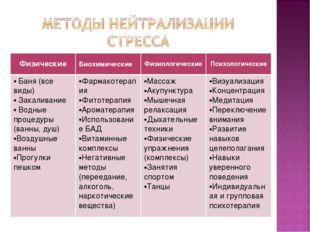 ФизическиеБиохимическиеФизиологическиеПсихологические Баня (все виды) Зака