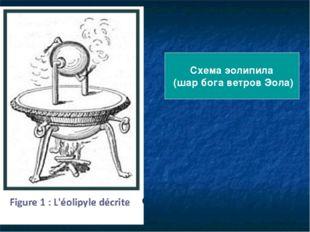 Схема эолипила (шар бога ветров Эола)