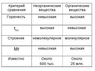 Критерий сравненияНеорганические веществаОрганические вещества Горючесть н