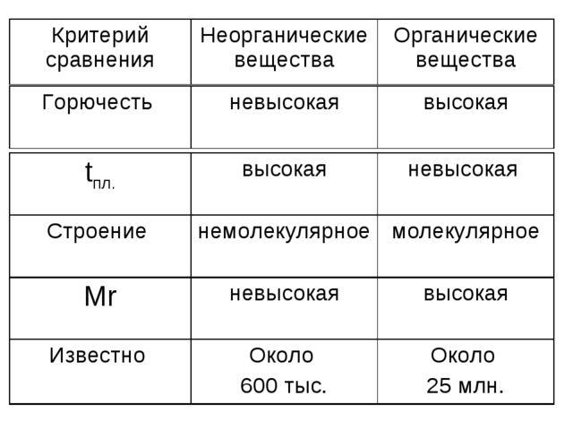 Критерий сравненияНеорганические веществаОрганические вещества Горючесть н...