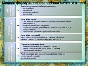 Компоненти економічної компетентності: мотиваційний; когнітивний; морально-ці