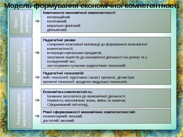 Компоненти економічної компетентності: мотиваційний; когнітивний; морально-ці...
