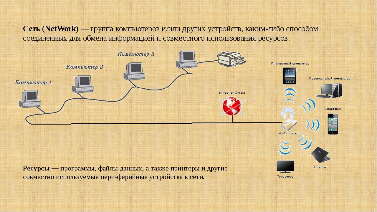 Сеть (NetWork) — группа компьютеров и/или других устройств, каким-либо способ...