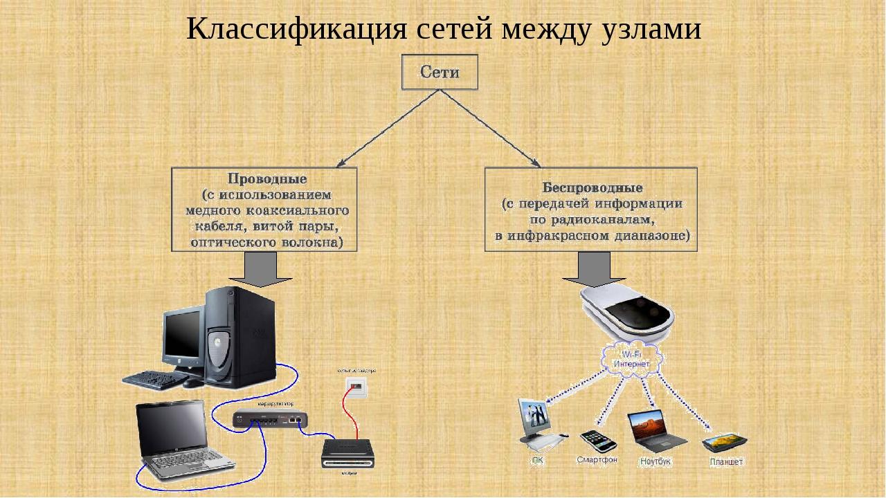 Классификация сетей между узлами