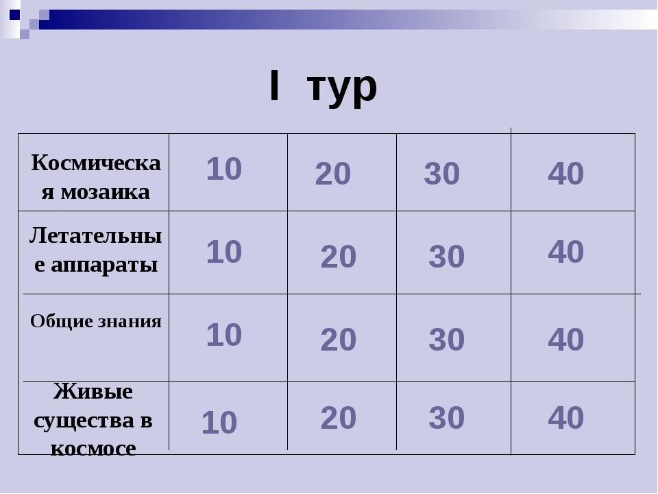I тур 10 10 10 10 20 20 20 20 30 30 30 30 40 40 40 40 Общие знания Летательны...