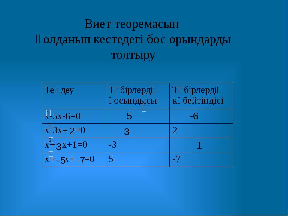 Виет теоремасын қолданып кестедегі бос орындарды толтыру 5 -6 2 3 3 1 -5 -7 Т...