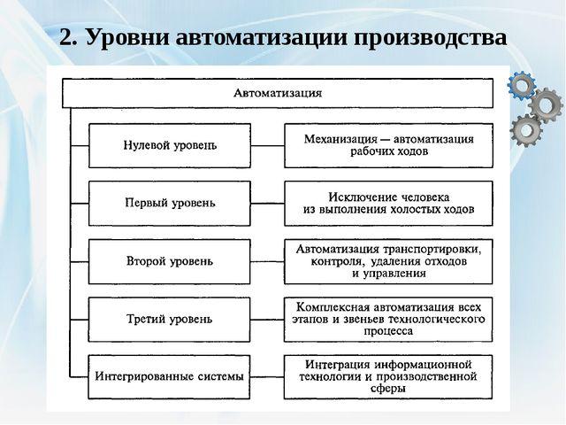 2. Уровни автоматизации производства