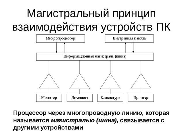 Магистральный принцип взаимодействия устройств ПК Процессор через многопровод...