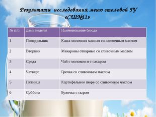 Результаты исследования меню столовой ГУ «СШ№11» №п/п День недели Наименовани