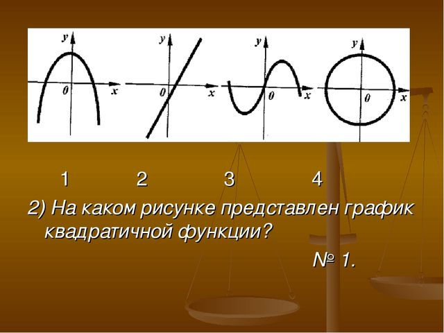1 2 3 4 2) На каком рисунке представлен график квадратичной функции? № 1.