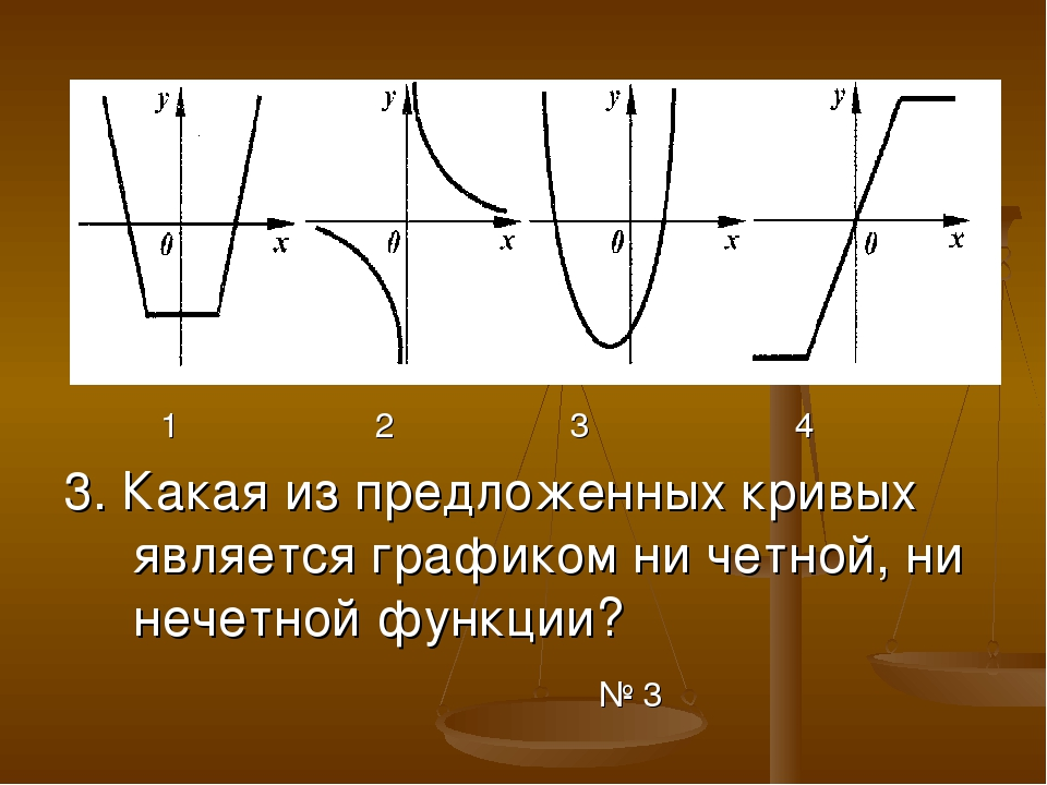 1 2 3 4 3. Какая из предложенных кривых является графиком ни четной, ни нече...